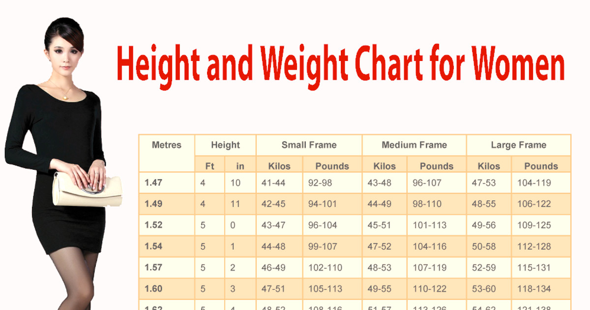 Proper Weight Chart For Women Based On Height And Body Shape